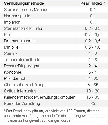 Sicherheit der Verhütungsmethoden - Pearl Index